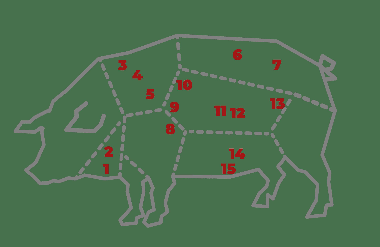 cortes de cerdo